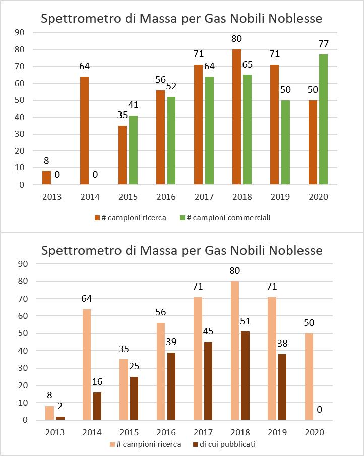 istrogrammi campioni misurati per anno e per tipologia